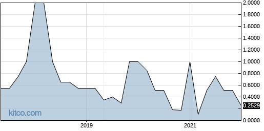 PRXG 5-Year Chart