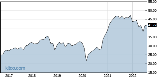 PSC 10-Year Chart