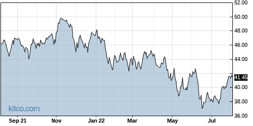 PSC 1-Year Chart
