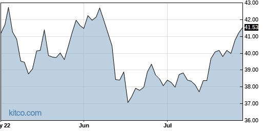 PSC 3-Month Chart