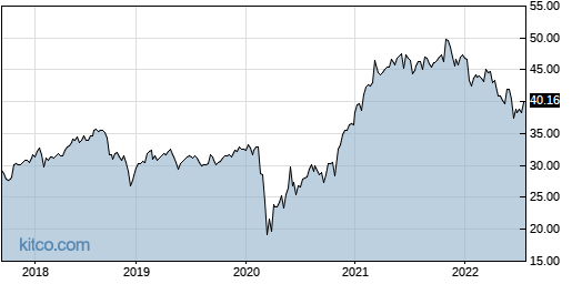 PSC 5-Year Chart