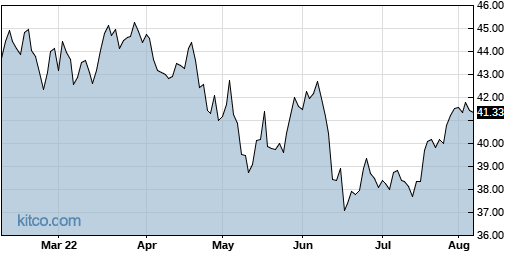 PSC 6-Month Chart
