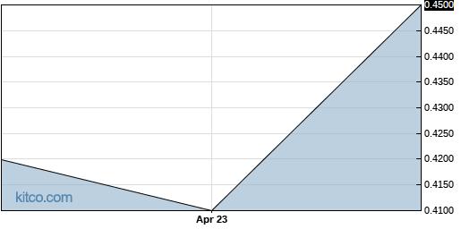 PSGTF 5-Year Chart