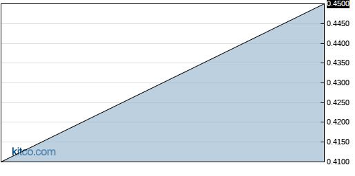 PSGTF 6-Month Chart