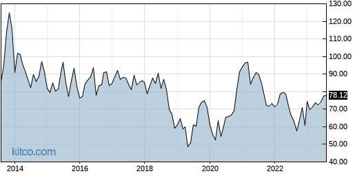 PSMT 10-Year Chart