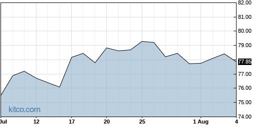 PSMT 1-Month Chart