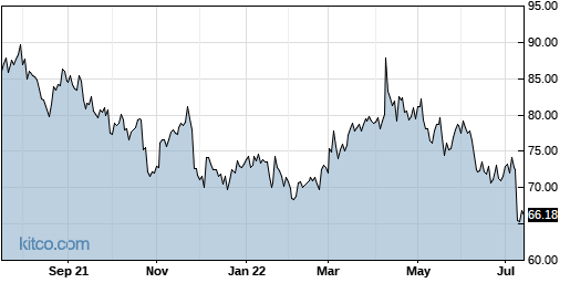 PSMT 1-Year Chart