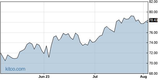 PSMT 3-Month Chart