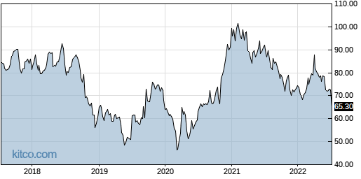 PSMT 5-Year Chart
