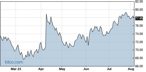 PSMT 6-Month Chart