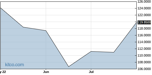 PSPSF 3-Month Chart