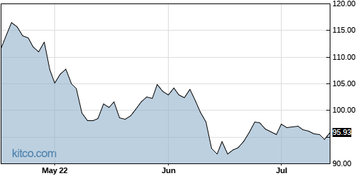 PSR 3-Month Chart