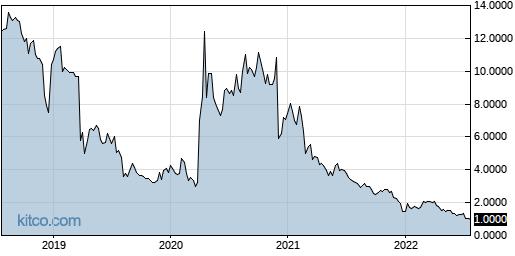 PSTI 5-Year Chart