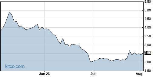 PSTV 3-Month Chart