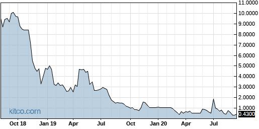 PSV 5-Year Chart