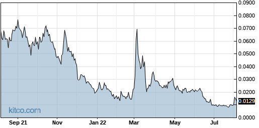PSWW 1-Year Chart