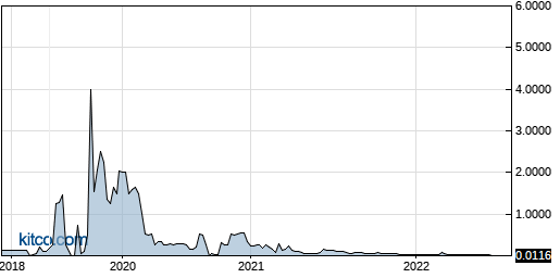 PSWW 5-Year Chart