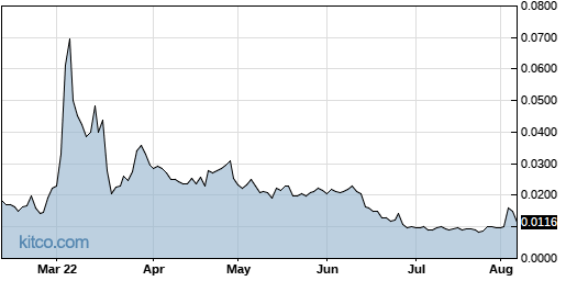 PSWW 6-Month Chart