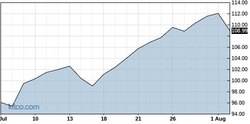 PSX 1-Month Chart