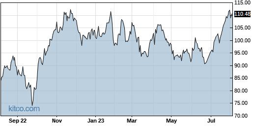 PSX 1-Year Chart