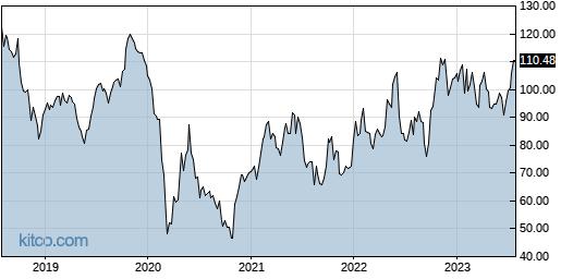PSX 5-Year Chart