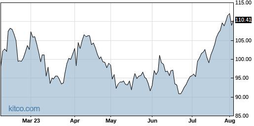 PSX 6-Month Chart