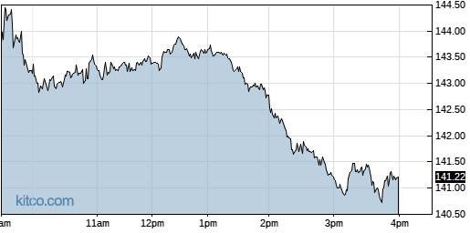 PTC 1-Day Chart