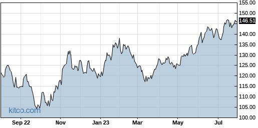 PTC 1-Year Chart
