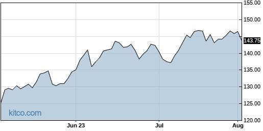 PTC 3-Month Chart