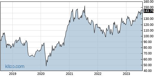 PTC 5-Year Chart