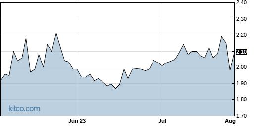 PTIX 3-Month Chart