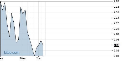 PTN 1-Day Chart