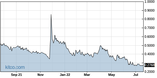 Ptn Vs Mjna Stock Research Comparison