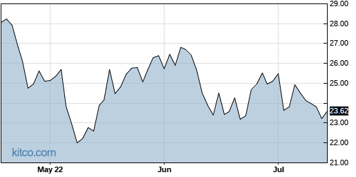 PUK 3-Month Chart