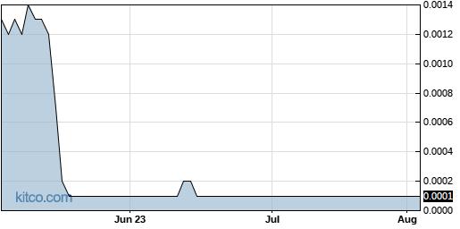 PURA 3-Month Chart