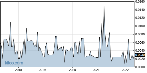 PVEG 5-Year Chart