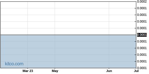 PVEG 6-Month Chart