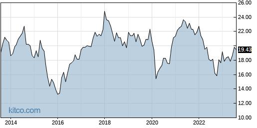 PXH 10-Year Chart