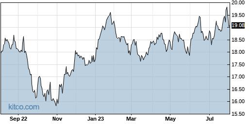 PXH 1-Year Chart