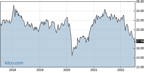 PXH 5-Year Chart