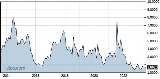 PXLW 10-Year Chart