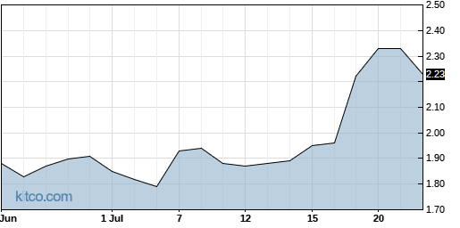 PXLW 1-Month Chart