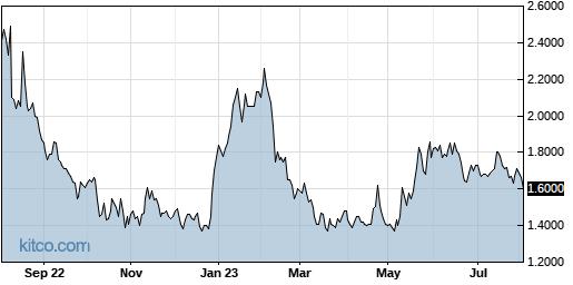 PXLW 1-Year Chart