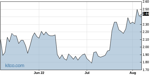 PXLW 3-Month Chart