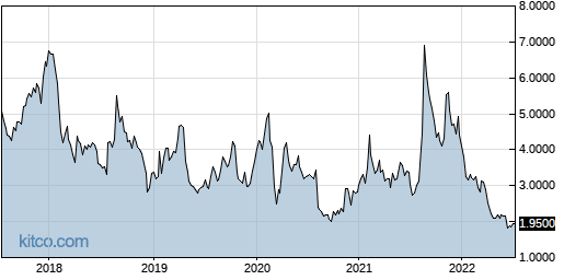 PXLW 5-Year Chart