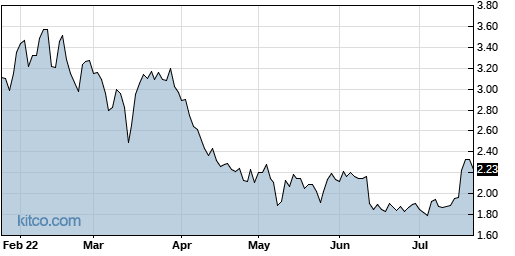 PXLW 6-Month Chart
