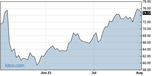PYPL 3-Month Chart