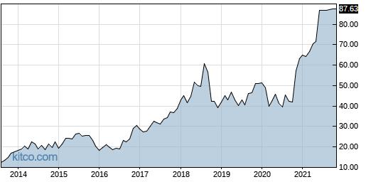 QADA 10-Year Chart