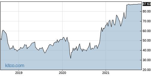 QADA 5-Year Chart