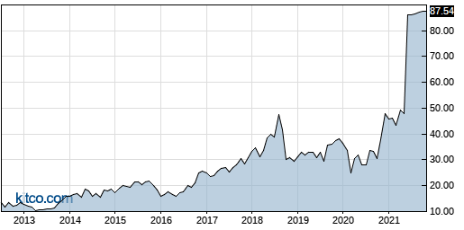 QADB 10-Year Chart